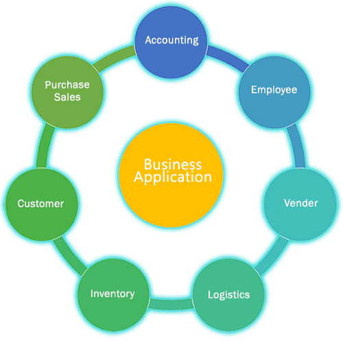 Business Application Process